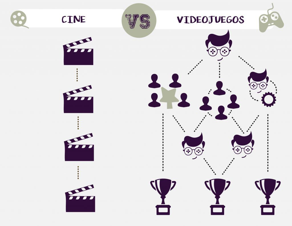 zenith infinitive - Videogame vs Movies